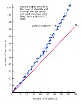 atomic-stability-and-radioactivity